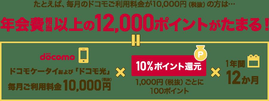 たとえば、毎月のドコモご利用料金が10,000円(税抜)以上の方は...年会費以上の12,000ポイントがたまる!