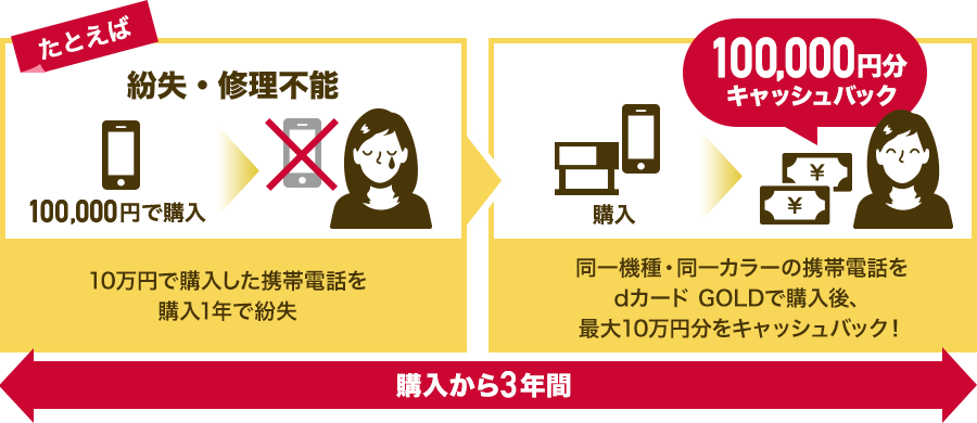 例えば、10万円で購入した携帯電話を購入1年で紛失→同一機種・同一カラーの携帯電話をdカード GOLDで購入後、100,000円をキャッシュバック!
